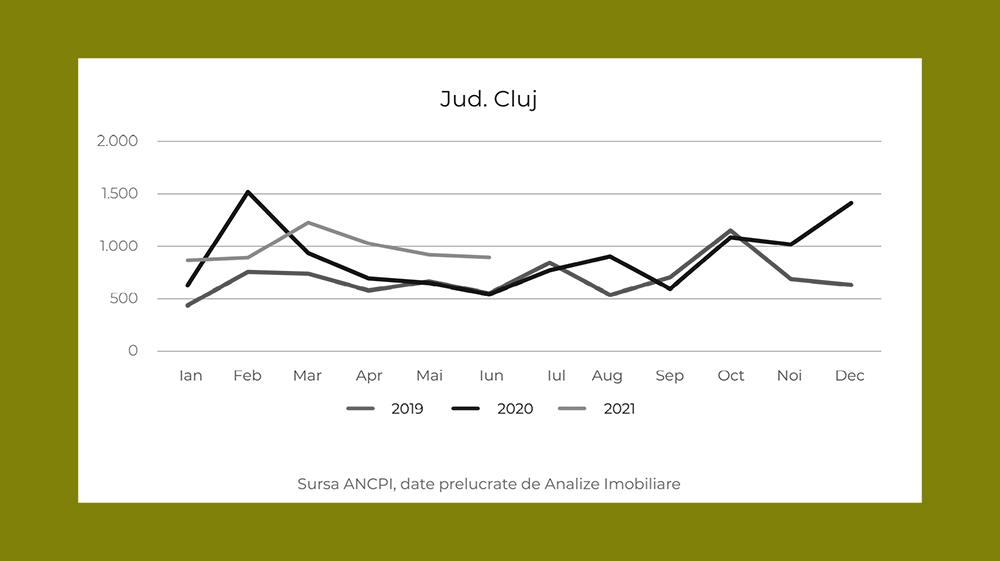 Evoluția vânzărilor de proprietăți imobiliare în județul Cluj din ultimii 3 ani